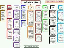 معاني حروف الجرّ- إعداد د. خالد خميس فرّاج